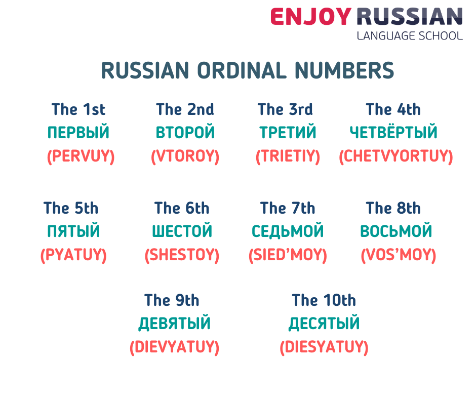 Russian ordinal numbers